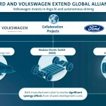 Ford-VW-Partnership-1