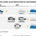 renault-roadmap-dacia-urban-city-car-electric
