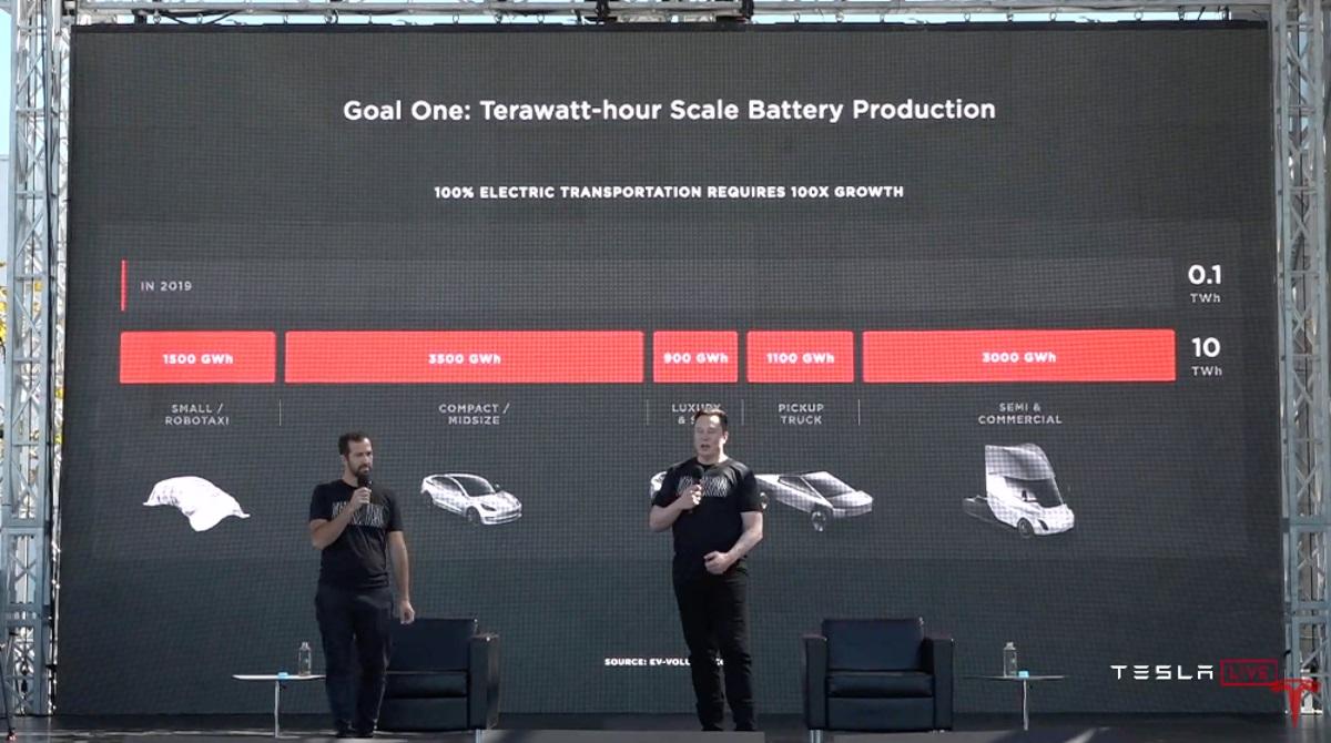 A Tesla szuper-akkumulátora ötször annyit ígér