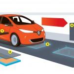 Az út tölti a jövő elektromos autóit