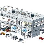 Volkswagen digitalizes sales – New era of car buying to start